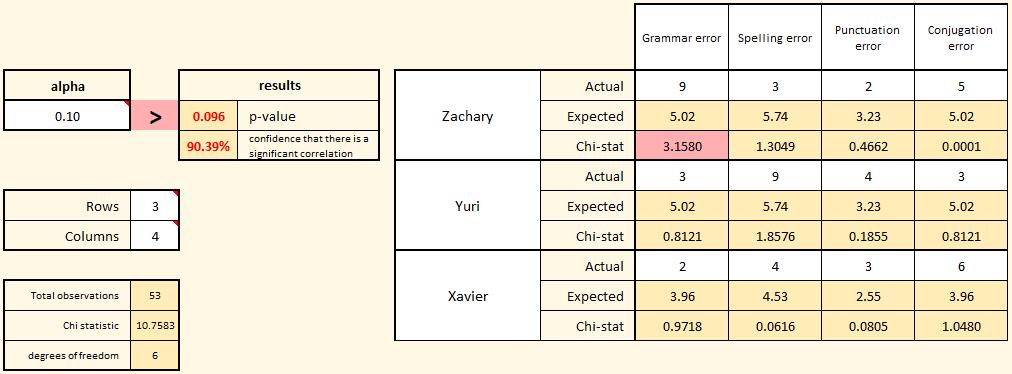 Chi-square test example