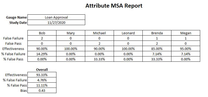 Attribute MSA report