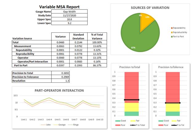 Variable MSA report