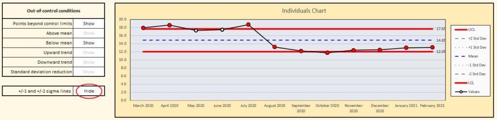 IMR Individuals Chart
