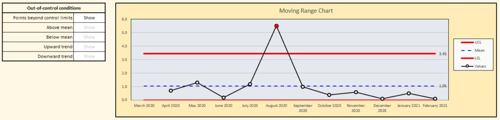 IMR Range Chart
