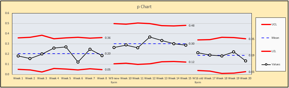 p Chart with split