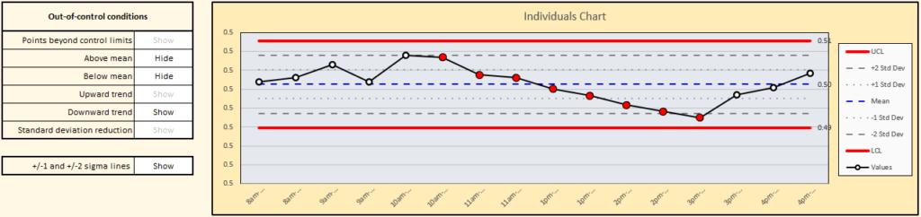 X Bar chart downward trend