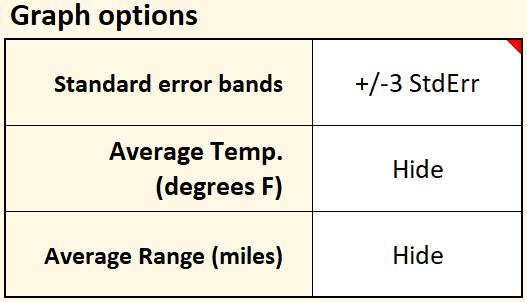 Scatter plot graph options