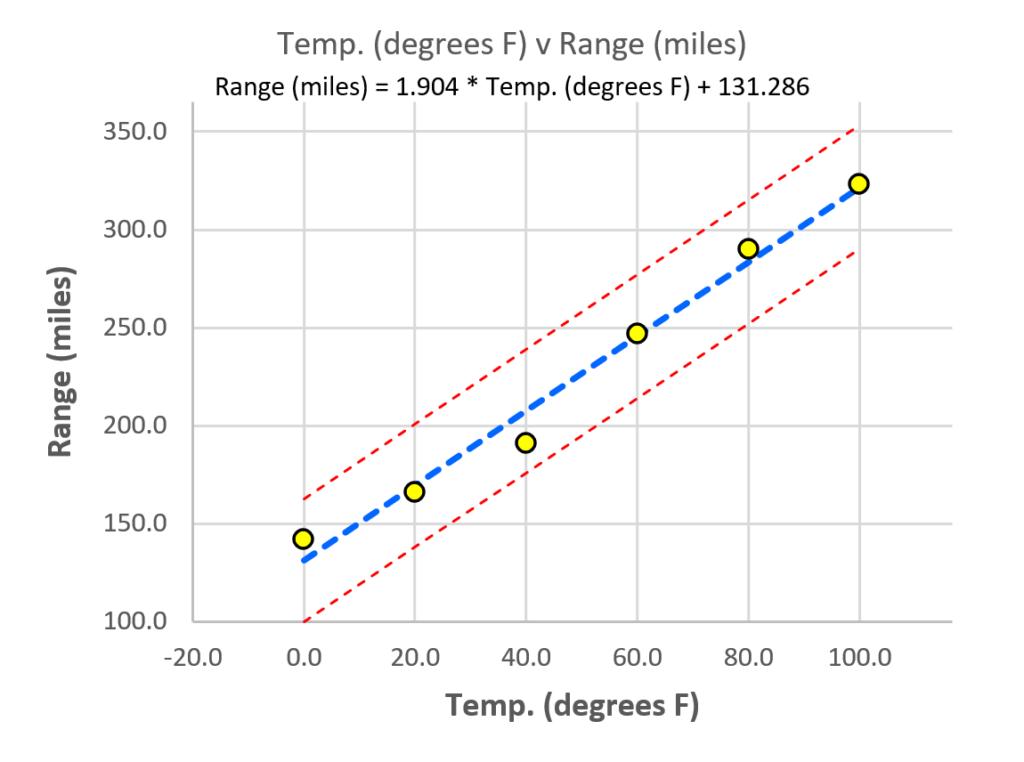 Scatter plot with standard error bands