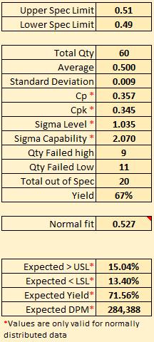 Variable data capability statistics