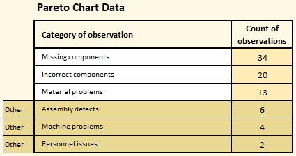Pareto chart data
